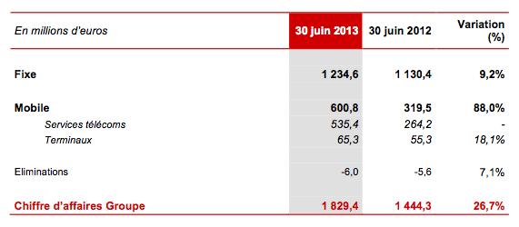 chiffre-daffaire-free-semestre1-2013