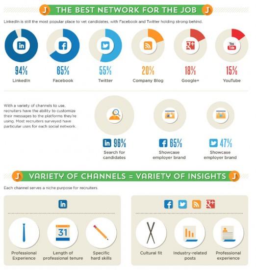 infographie chronique social media