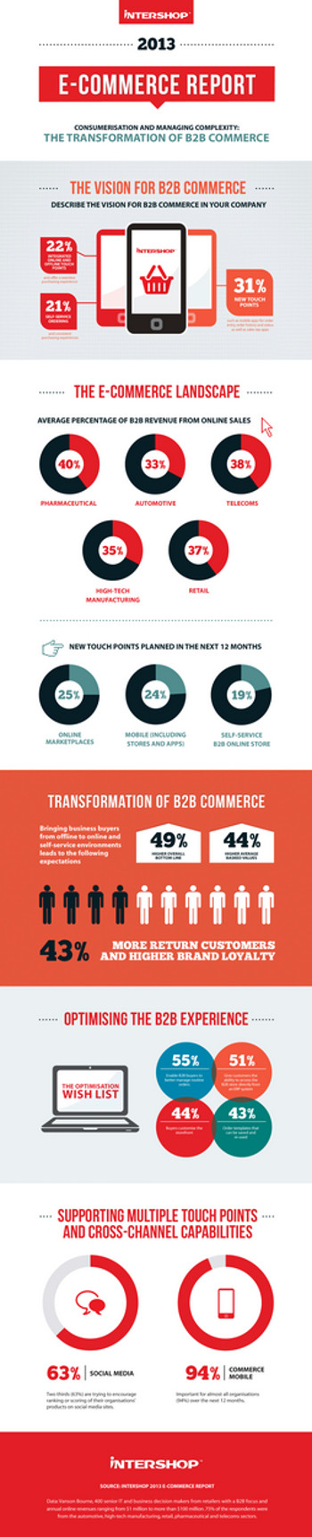 infographie e-commerce