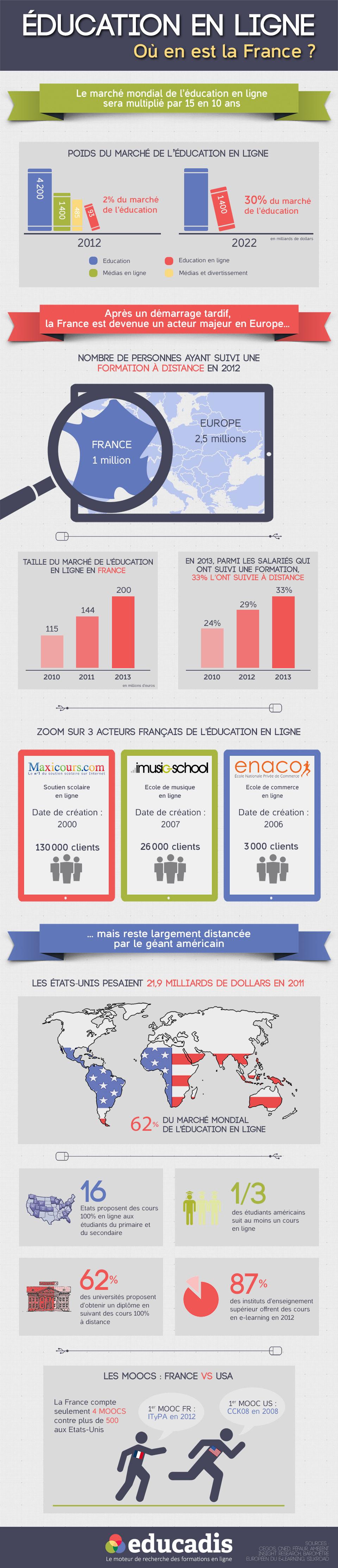 infographie-educadis