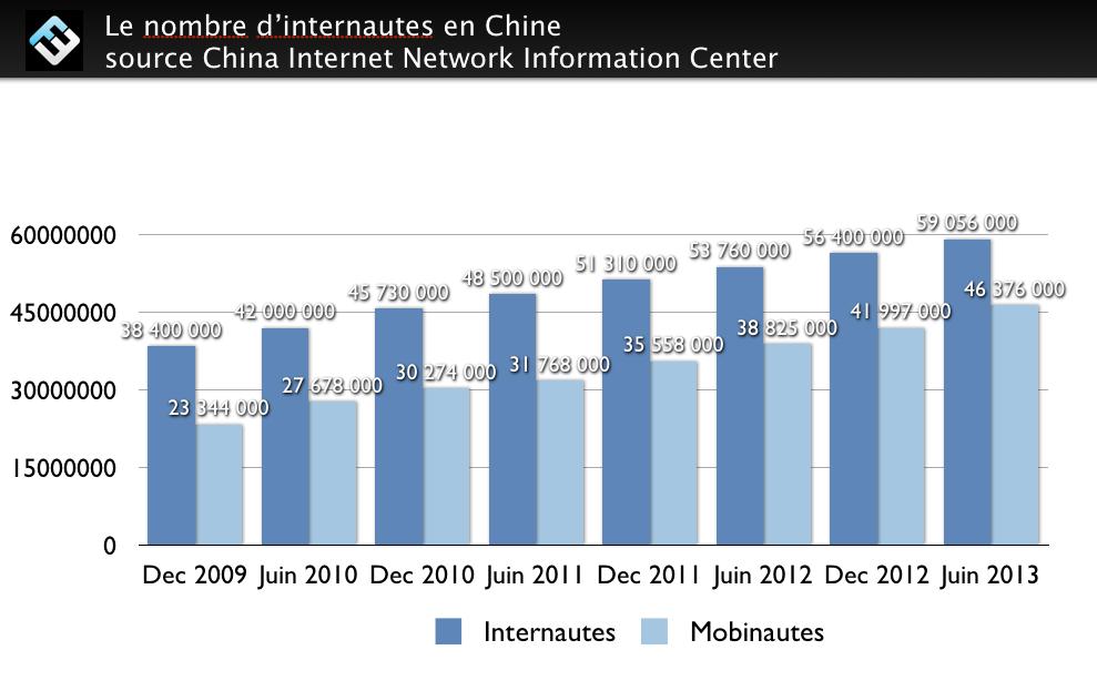 nombre-internautes-chine-2013