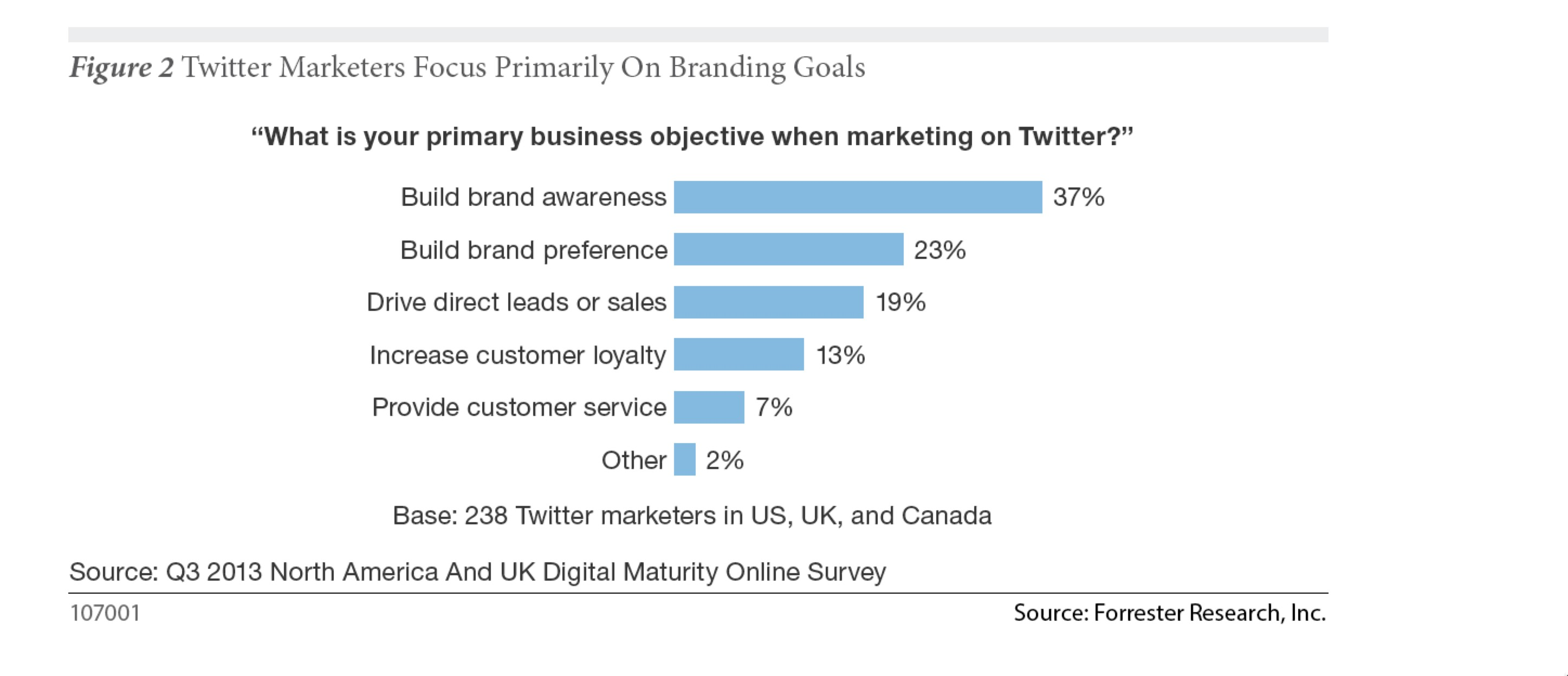 Why-marketer-use-twitter