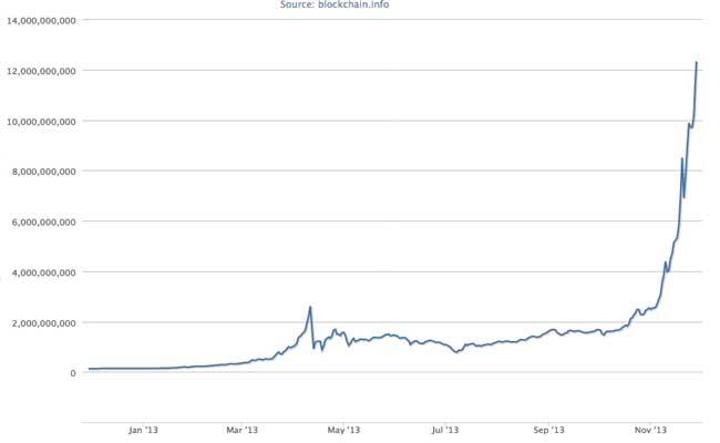 bitcoin-charts-november-2013