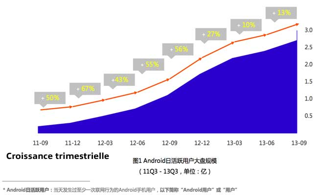 chiffres-android-en-chine
