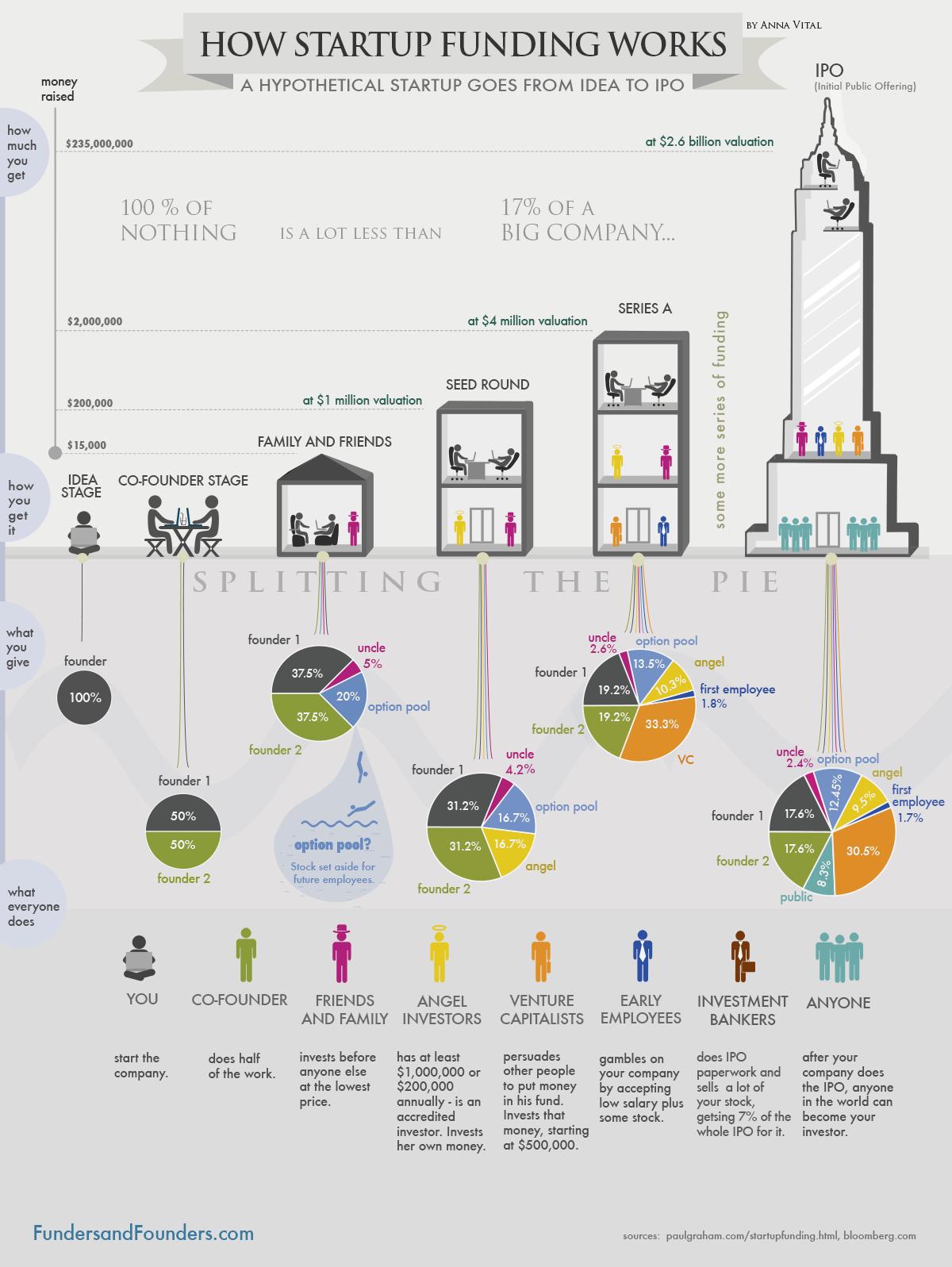 startup-financement