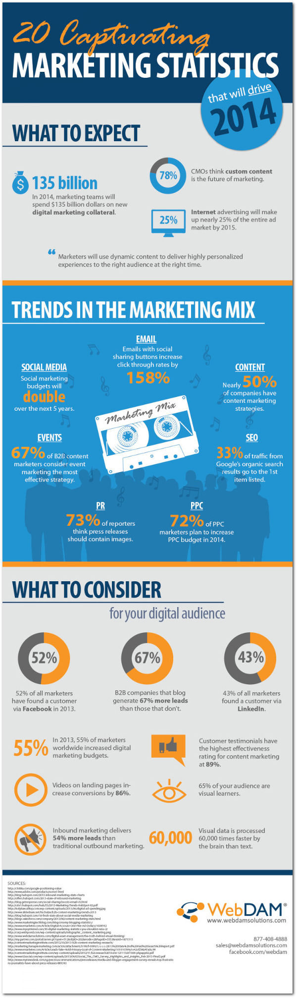 20 Statistics That Will Drive 2014 Marketing Strategies