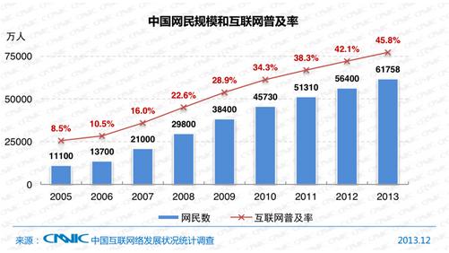 chine-internet-graph