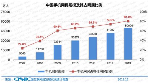 chine-mobile-graph