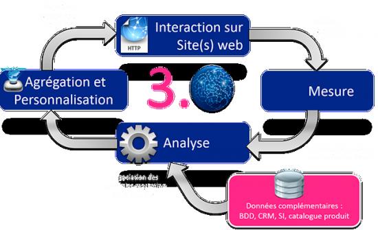 schema solution eSillage