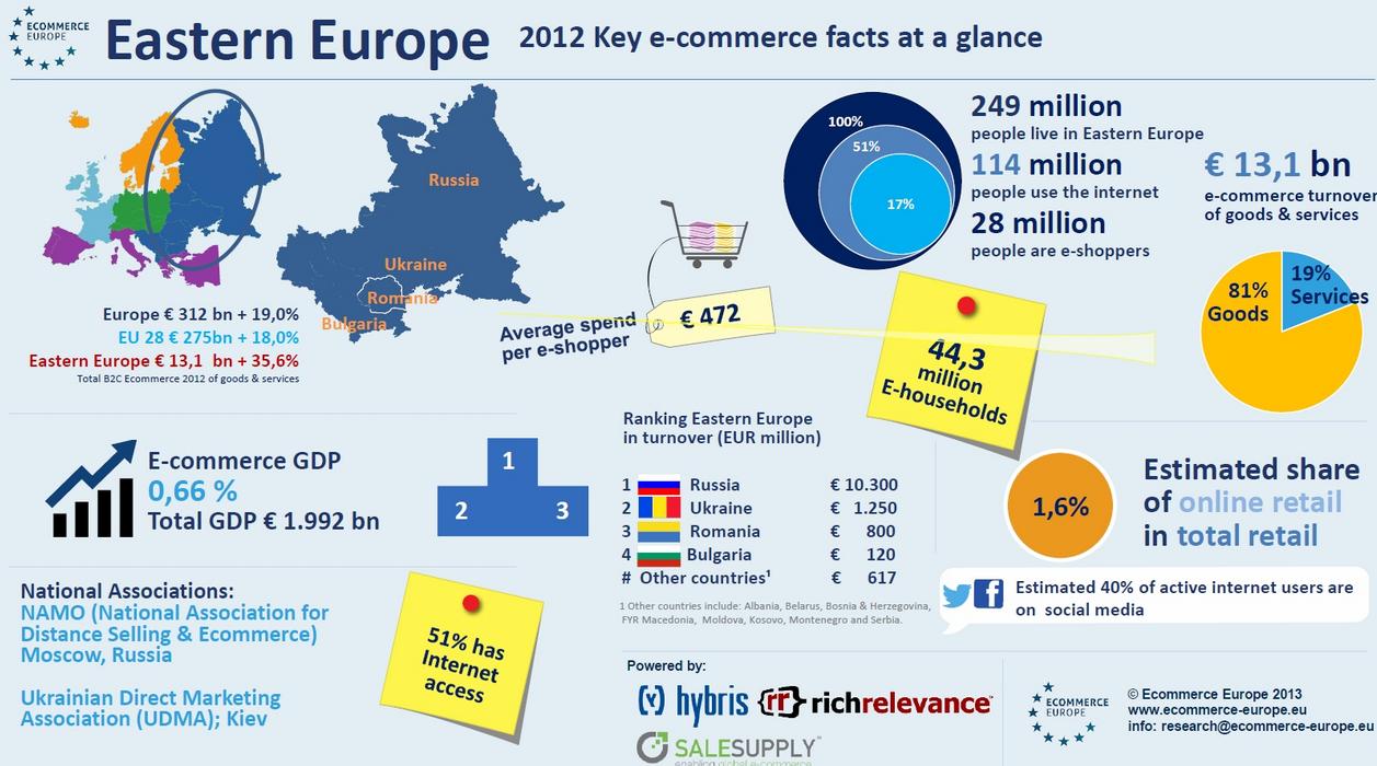 ecommerce-europe-est