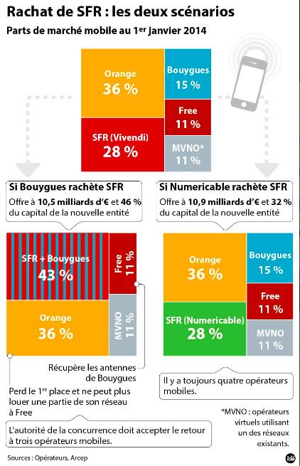IDE-scenario-vente-SFR-bougues-numericable