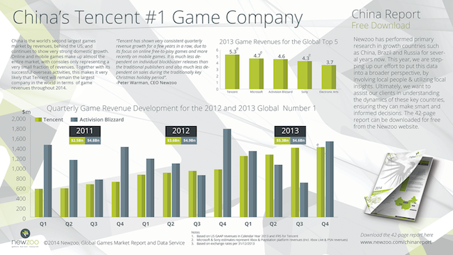 Tencent_vs_Blizzard_Revenues