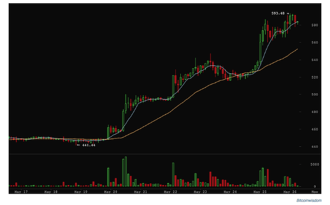 Cours_bitcoin_26:05:2014