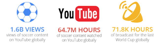 Source: Google Data, April 13–May 13, 2014, Video Views, Worldwide