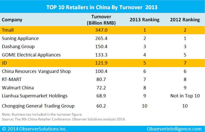RetailChina2013