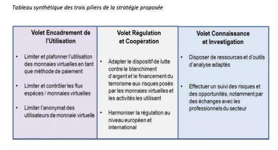 strategie-tracfin-monnaie-virtuelle-bitcoin