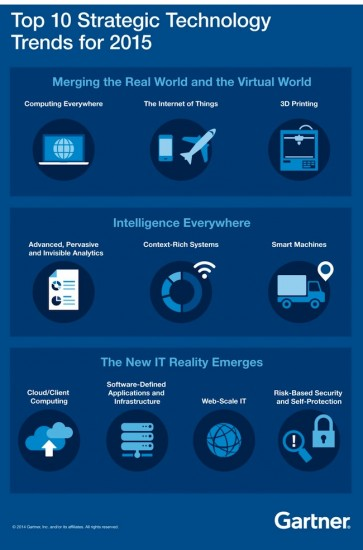 Top10TechTrends_2015-gartner 2