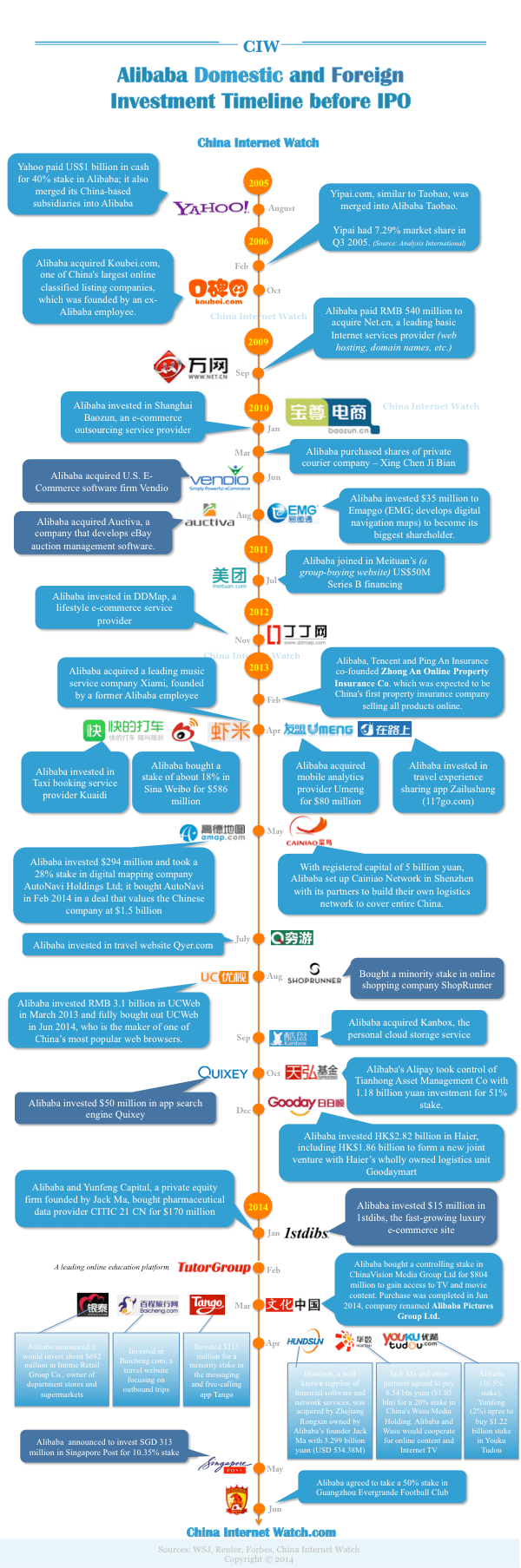 ciw-alibaba-investment-timeline-2014