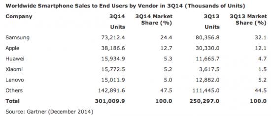 ventes-smartphone-monde-Gartner-2014