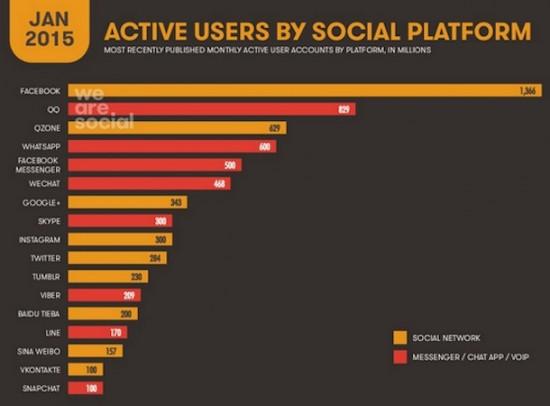 -Utilisateurs-actifs-reseaux-sociaux-wearesocial