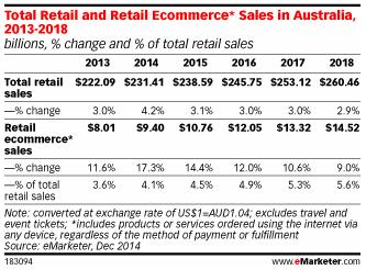 ecommerce-australie