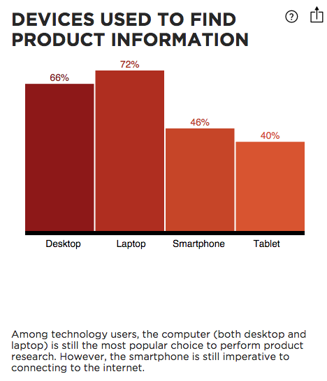 devices-product-information-digitaslbi