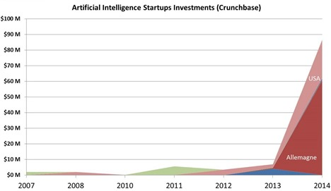 Artificial-intelligence-startups-investments_thumb
