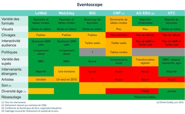 Eventoscope