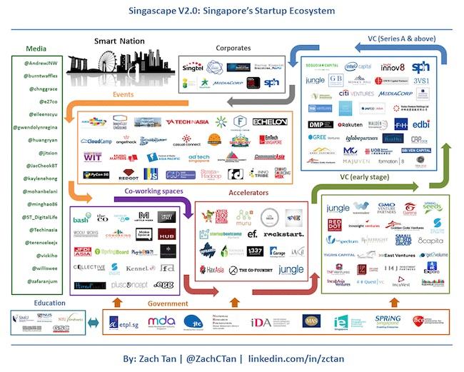 singapour-startup-ecosysteme