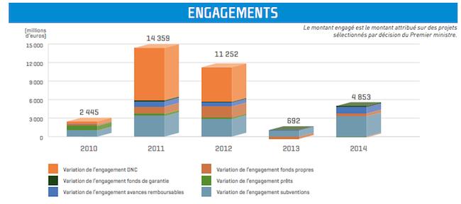 bilan-engagement-2010a2014
