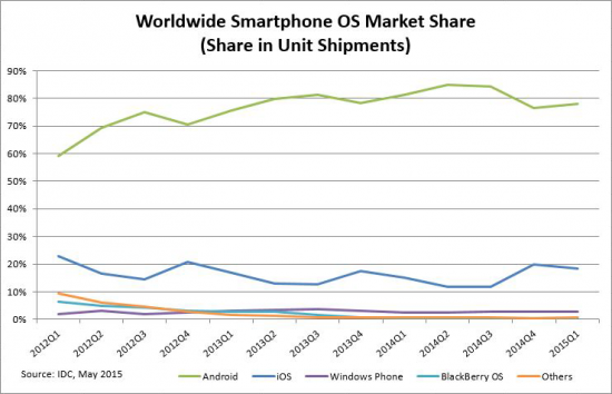 Source : IDC, Smartphone OS Market Share, Q1 2015.