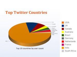 Classement Twitter par pays