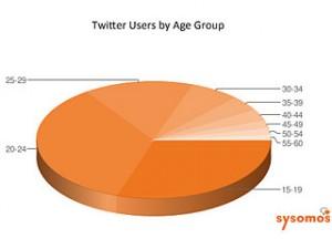 Twitter age moyen utilisateurs