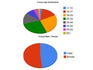 Facebook France sexe et âge