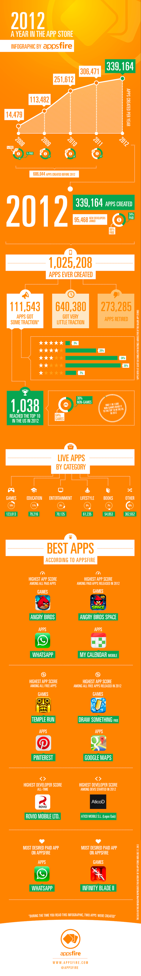 appsfire-2012-a-year-in-the-app-store-1