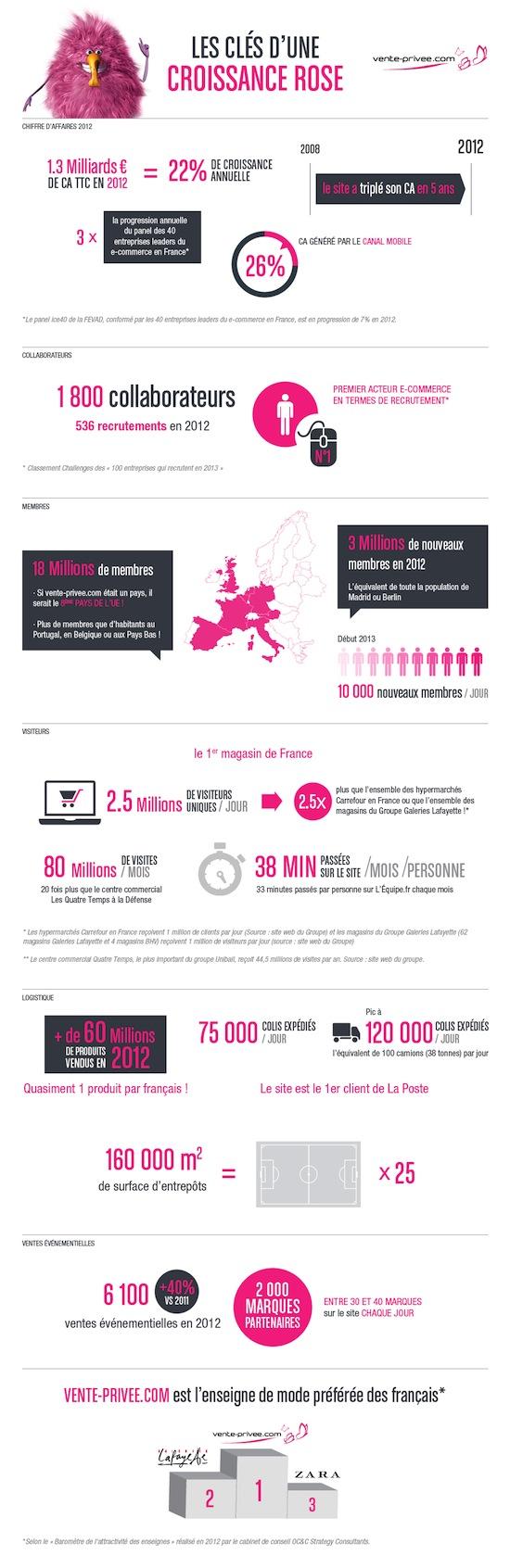 Infographie - chiffres clé 2012 de vente-privee.com