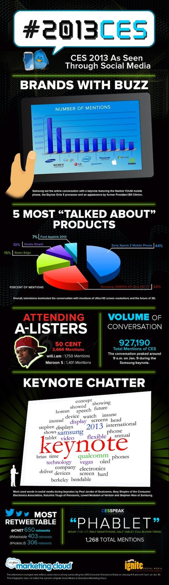 infographie CES 2013 médias sociaux