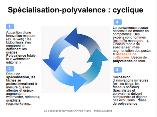 le-cycle-de-linnovation-cyrille-frank