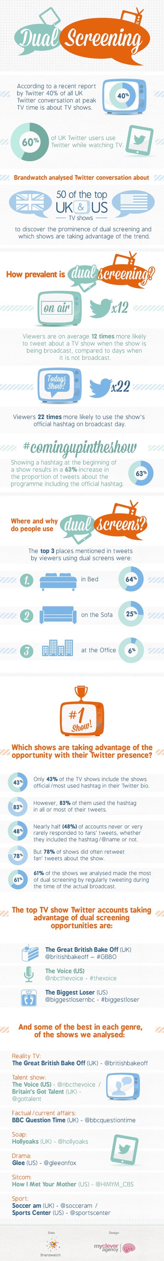 Dual-Screening-Infographic