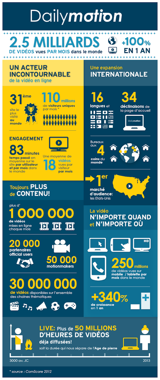 Infographie-Dailymotion