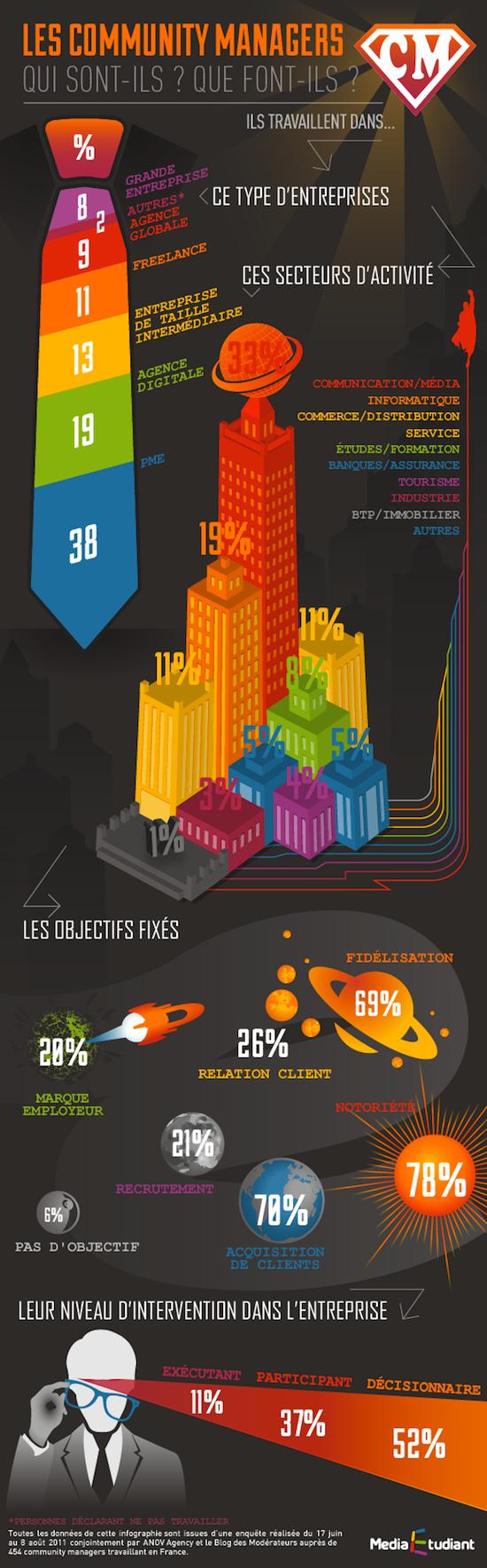 Semaine_du_Digital_infographies_communityManagment_v1-1