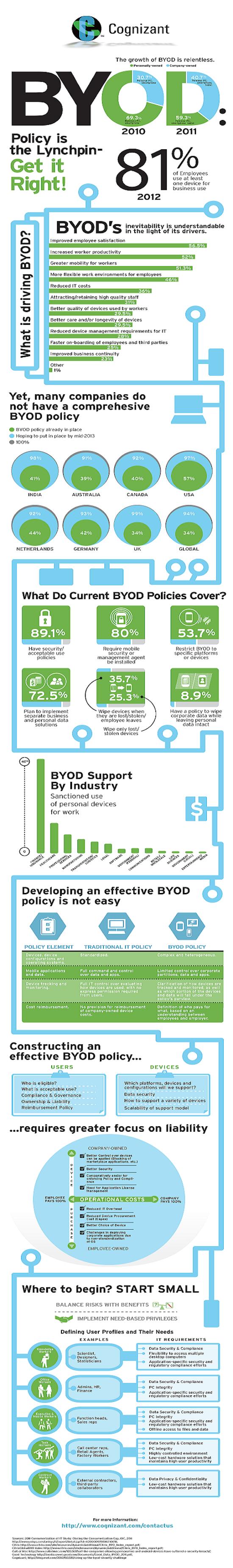 byod-infographic_big