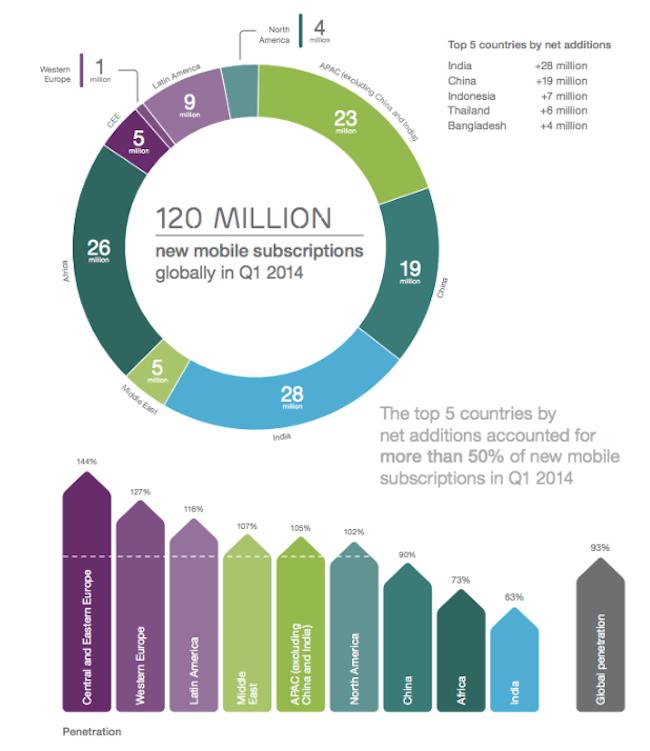 Rapport Ericsson juin 2014