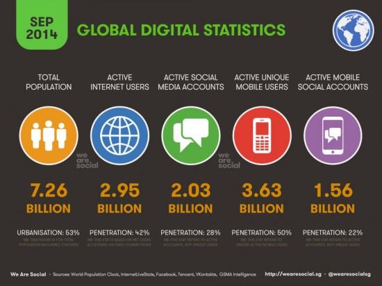 Global-digital-statistics-sept2014