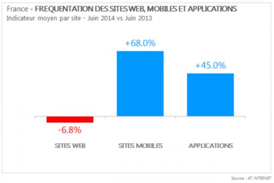 evolution-audiences-mobiles-web