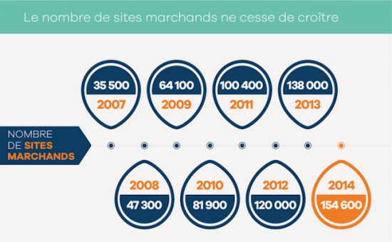nombre-sites-marchands
