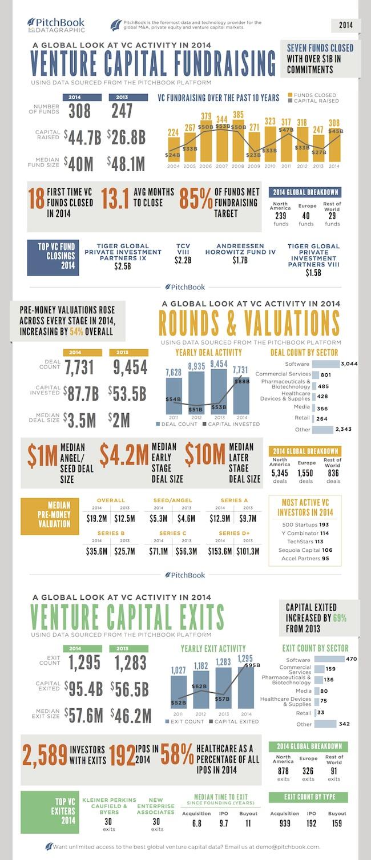 Venture_Capital_2014-pitchbook--