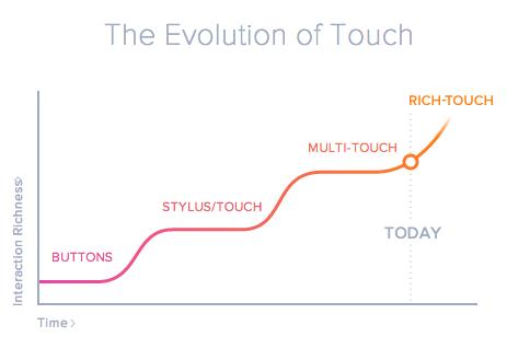 evolution-touch-qeexo
