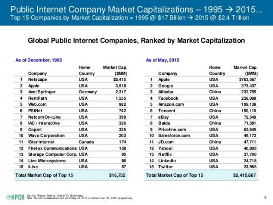 2015-internet-trends-report-6-638