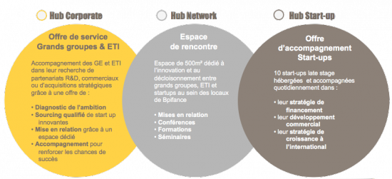 bpifrance-hub